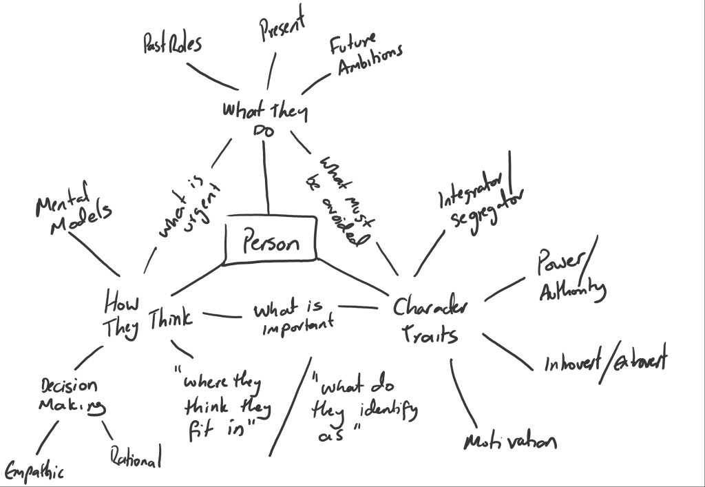Mindmap of the categories of information I use to build a mental model of a person